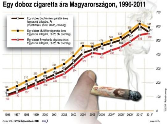 cigarettaár
