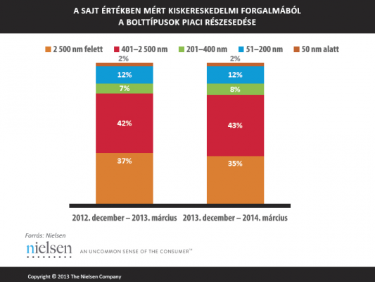 PT_Sajt_Nielsen_graf_opt