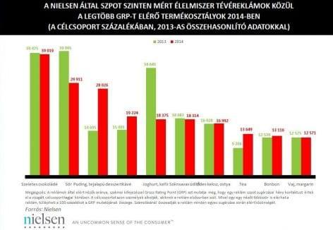Nielsen: többen látták az élelmiszerek, vegyiáruk és kozmetikumok reklámjait