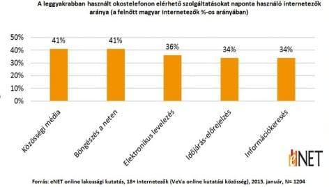Áttörés a mobilnet használatban: a magyar internetezők fele zsebében tartja a világhálót