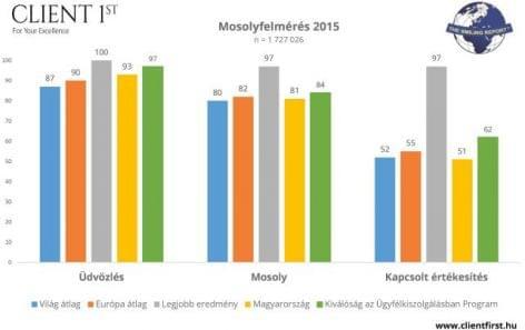 Mosolygósabbak a magyar eladók, mint tavaly