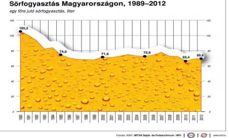 Brewers' Association: the domestic consumption of Hungarian beers increased last year