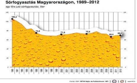 Sörszövetség: tavaly nőtt a magyar sörök belföldi fogyasztása
