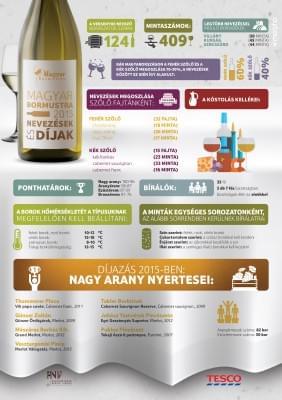Infografika_Magyar_Bormustra_web