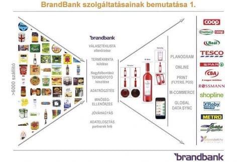 Új fotóstúdióval bővült a Brandbank