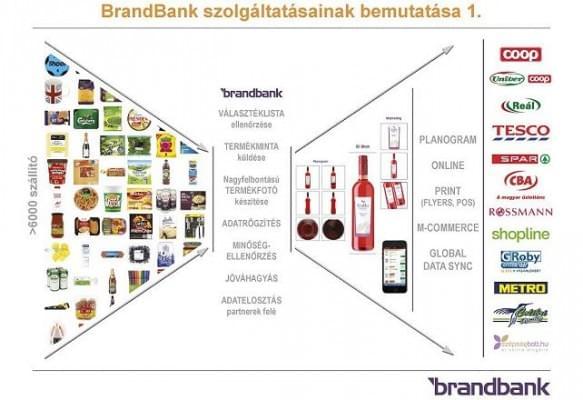 brandbank_szolgaltatasok