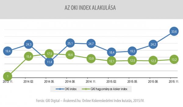 OKI index