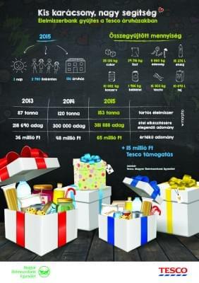 Infografika_Tesco_Kis_karacsony_nagy_segitseg