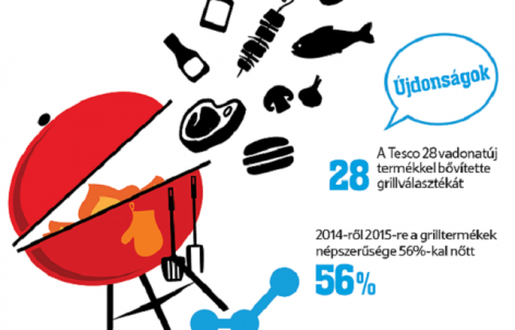 Barbecue season starts in the Tesco supermarkets