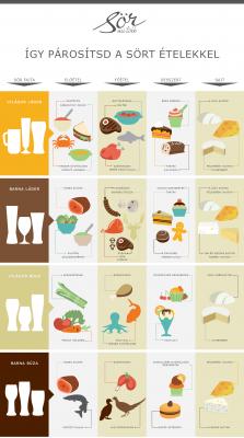 Így párosítsd a sört az ételekkel_infografika