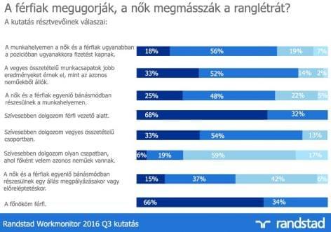Randstad: vezetői székből és fizetésből is kevesebb jut a nőknek