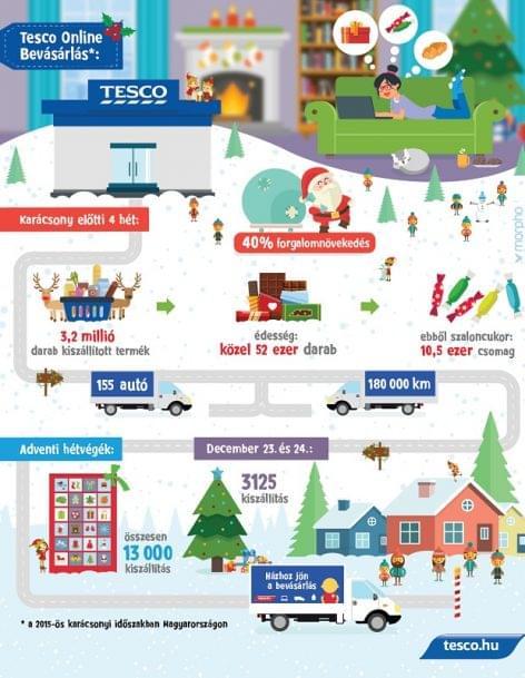 Tesco's Online Shopping service at full throttle