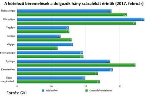 GKI: Hány főt érintenek a kötelező béremelések?