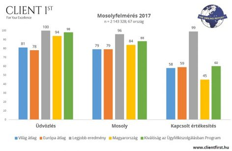 Mosolygásban és üdvözlésben a világátlag felett a magyar eladók