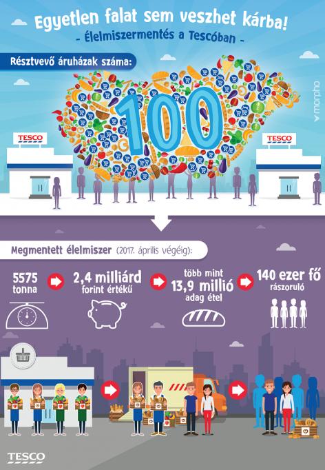 Már 100 áruházban működik a Tesco élelmiszermentő programja