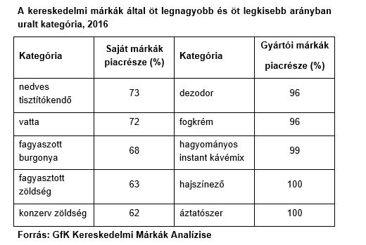 gfk_tablazat