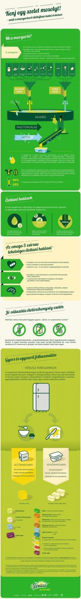 Margarinok-infografika