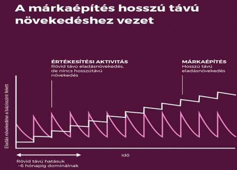 A teljesítmény és a márkaépítés összhangja