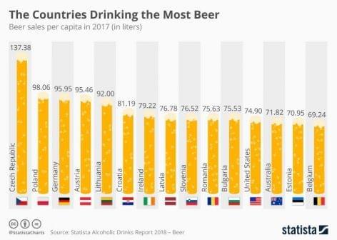 Az új európai sörfogyasztási adatok – A nap képe