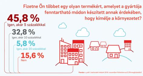 A környezetszennyezés aggasztja leginkább a magyarokat