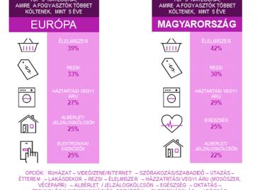 Nielsen: százból negyvennégy magyar kényelmesen megél