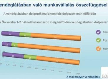 Elégedett a munkakörülményekkel a vendéglátásban dolgozók többsége