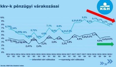Csökkenő árbevétel mellett stabil profitot várnak a kkv-k