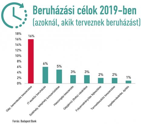 Budapest Bank: a hazai kkv-k közel egyharmada még idén tervez beruházást