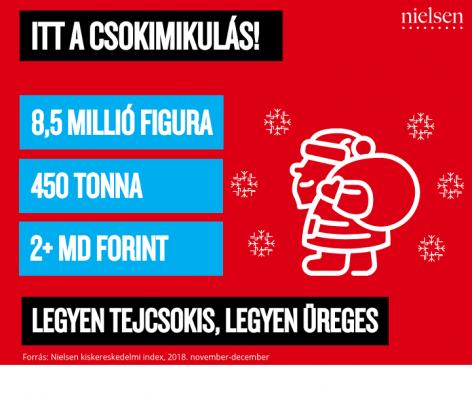 Nielsen: 450 tonna csokimikulás kétmilliárd forint értékben