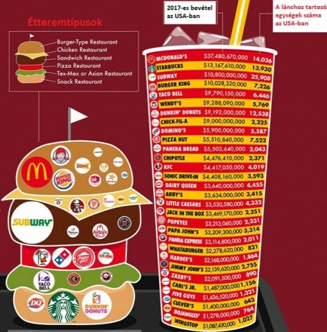 These fast food chains dominate the American market