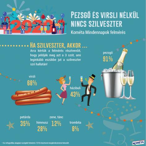 Pezsgő, virsli, házibuli: Szilveszter magyar módra