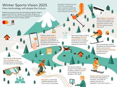 A téli sportok fenntarthatóságán dolgozik a Mastercard és a Nemzetközi Síszövetség