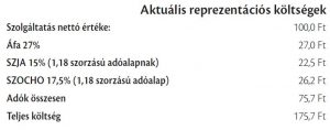 Reprezentáció áfa