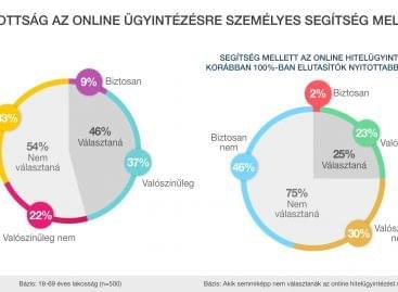 (HU) Cofidis: a digitális átállás ma már kötelező mindenki számára