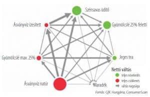 Zöldül az ásványvíz kategória - ásványvízpiac
