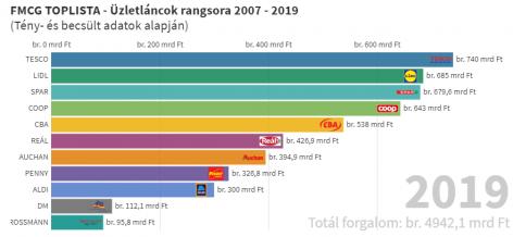 FMCG Toplista 2007-2019