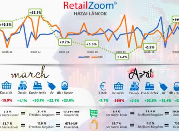 RetailZoom: Tovább szárnyalnak az otthonfőzési kategóriák, esnek az impulz kategóriák