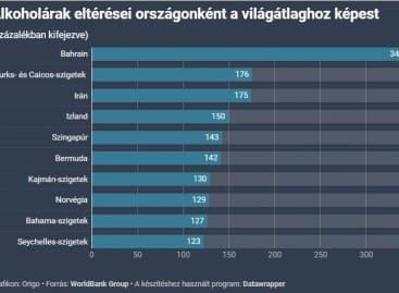 Ezekben az országokban a legdrágább az alkohol