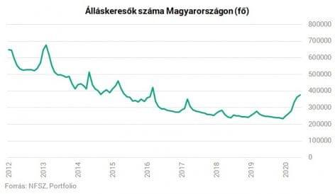 Júniusban 376 ezren kerestek munkát Magyarországon
