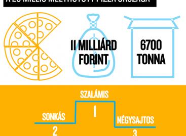 Nielsen: húszmillió mélyhűtött pizzát tömtünk magunkba egy év alatt