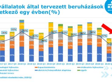 K&H: behúzták a féket a vállalatok: kevés beruházás várható a következő évben