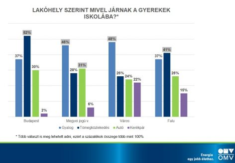 OMV has prepared the first wide-ranging overview of school attendance in Hungary