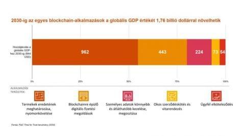 2030-ra a globális GDP 1,4 százalékához járul hozzá a blockchain-technológia