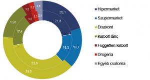 Kereskedelmi csatornák mennyiségi részesedése az ízesített tej kategóriából - gfk