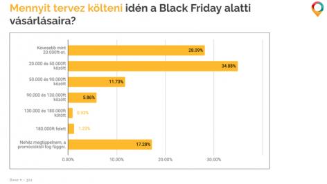 A Prospecto.hu fogyasztóinak közel 58%-a biztosan vásárol a Black Friday időszak alatt