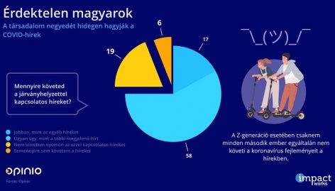 Hungarians have little information and trust in foreign sources