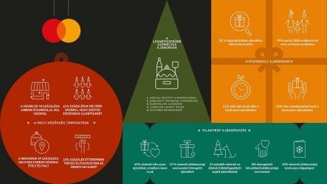 A magyarok 81 százaléka átgondoltabban vásárol idén karácsonykor