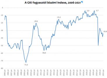 GKI: In December, GKI'S economic sentiment index almost completely offset its November fall