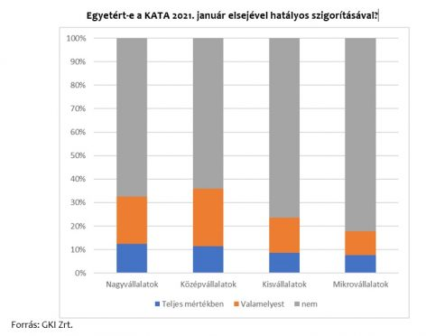 The vast majority of businesses do not agree with the tightening of KATA
