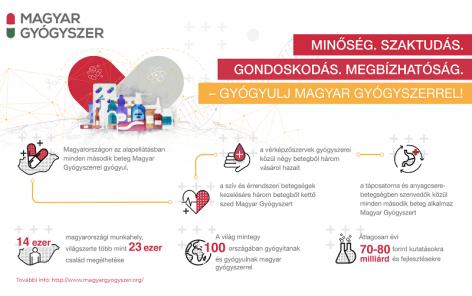 Magyar Gyógyszer Védjegy segít a tájékozódásban a gyógyszerek között